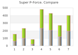 purchase super p-force with paypal