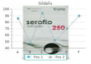 purchase sildalis 120mg without a prescription
