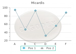 cheap micardis 80 mg fast delivery